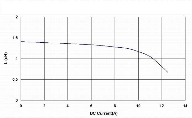 Electrical_Characteristics_Curve/BWVS008080401R5T000.jpg
