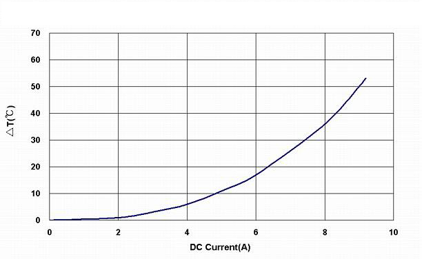 Electrical_Characteristics_Curve/BWVS00808040R90T001.jpg
